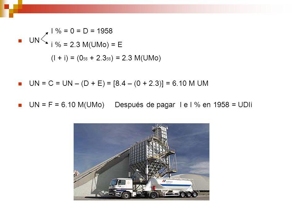 I % = 0 = D = 1958 i % = 2.3 M(UMo) = E. (I + i) = (058 + 2.358) = 2.3 M(UMo) UN. UN = C = UN – (D + E) = [8.4 – (0 + 2.3)] = 6.10 M UM.